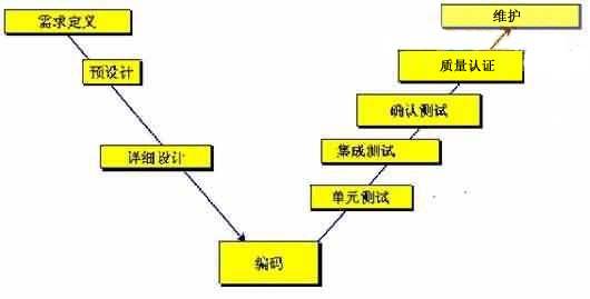 主要依据软件生命周期v字模型