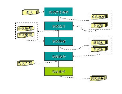 测试方法与流程