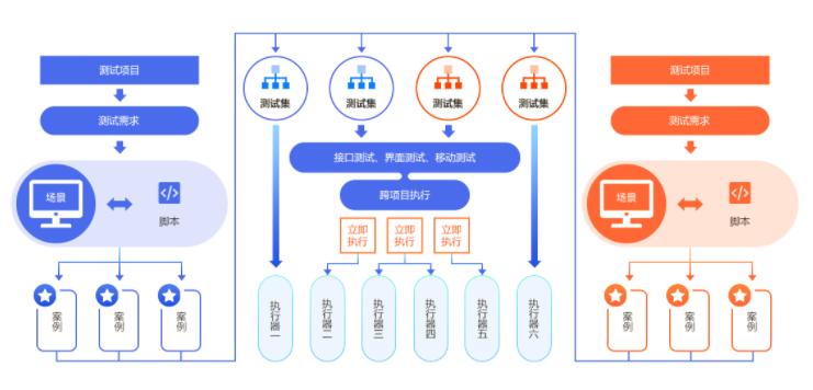 自动化测试框架